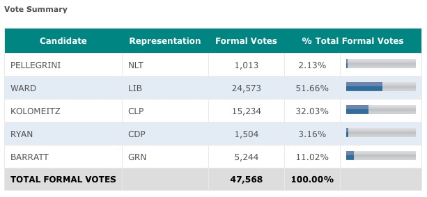 Best ever results for the Greens in Kiama 1999 –2015. This election 11.02%.